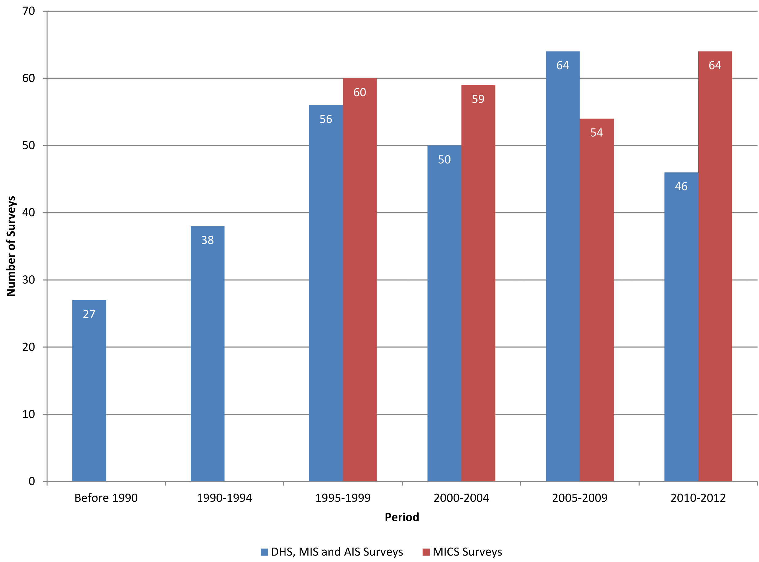 Number of DHS and MICS surveys by year.