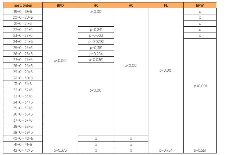 Porovnání našich výsledků v jednotlivých gestačních týdnech s referenčními hodnotami (statistická signifikance)