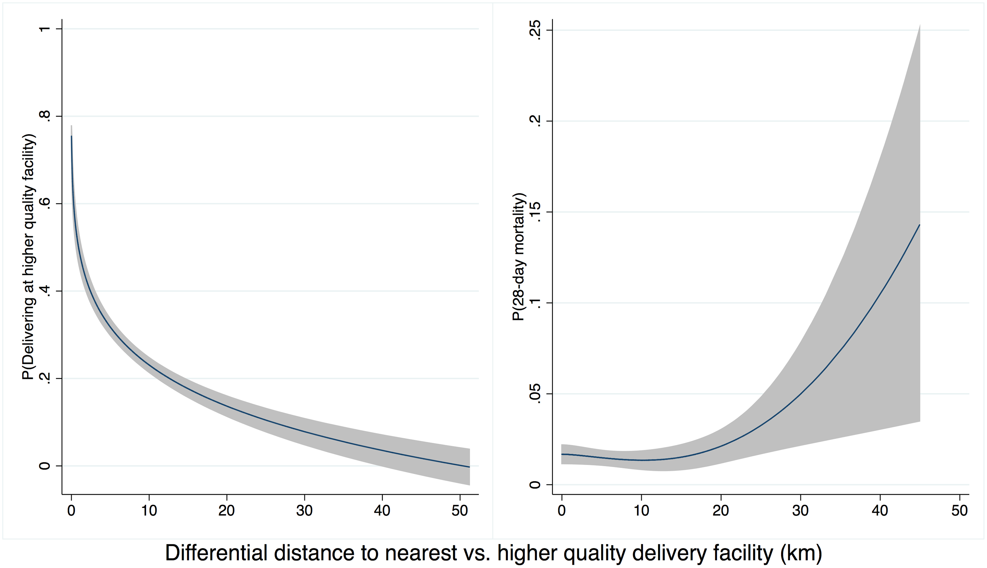 Distance to high-quality facility and (A) delivery in high-quality facility (B) neonatal mortality.