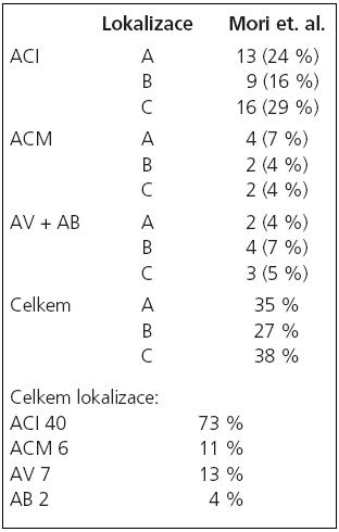 Klasifikace lézí podle Moriho et al – n = 55.
