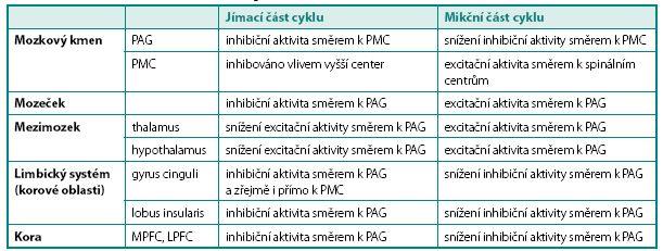 Přehled struktur podílejících se na regulaci mikce na cerebrální úrovni Table 1. Structures involved in the neural regulation of micturition on cerebral level