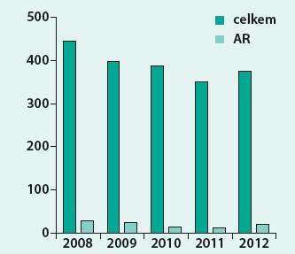 Podíl akutních revaskularizací (AR) na celkovém počtu CHR