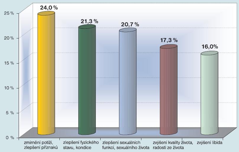 Jaké výhody podle Vás přináší pacientům léčba přípravky pro substituci testosteronu?