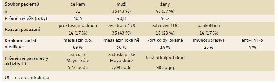 Klinické a demografické charakteristiky souboru při zařazení do sledování. Tab.1. Clinical and demographic characteristics of the cohort at baseline.
