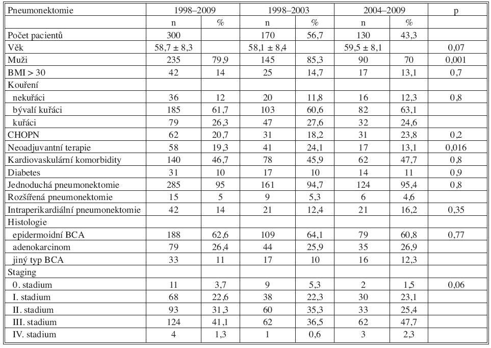 Charakteristika pacientů po pneumonektomii 1998–2009 Tab. 2. Patient characteristics – pneumonectomy 1998–2009