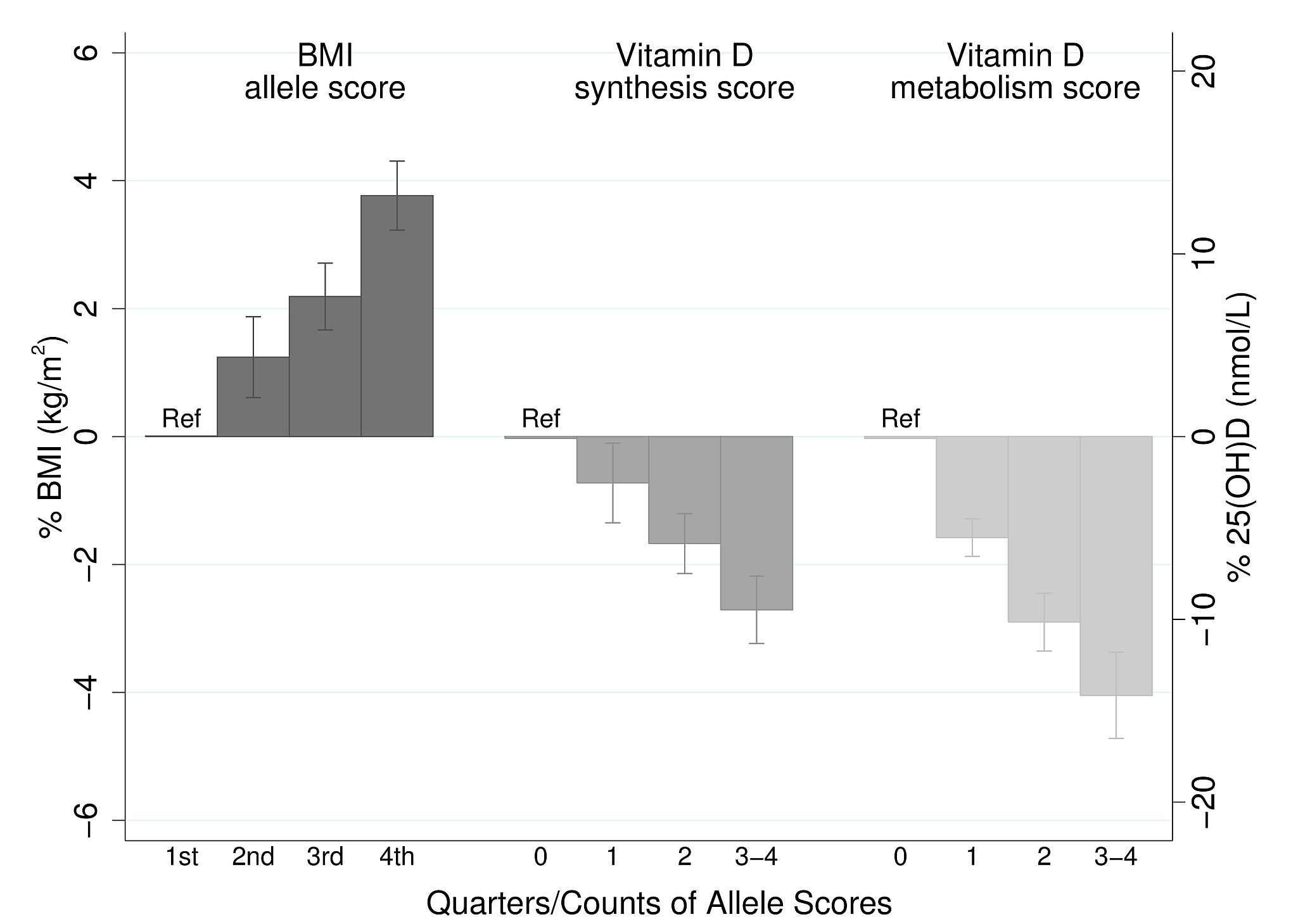 Meta-analysis of the BMI allele score association with BMI (<i>n</i>=32,391), and the vitamin D synthesis (<i>n</i>=35,873) and metabolism (<i>n</i>=38,191) allele score association with 25(OH)D.