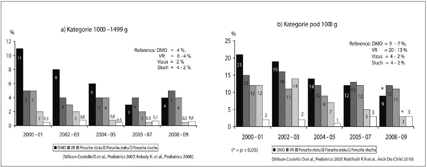 Výskyt pozdní morbidity ve 24 měsících korigovaného věku