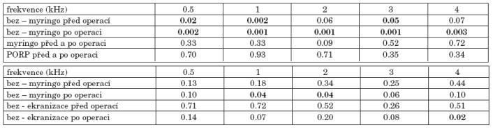 a. Statistická významnost změn vzdušného vedení před a po operaci podle typu tympanoplastiky. b. Statistická významnost změn kostního vedení před a po operaci podle typu tympanoplastiky.