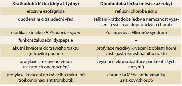 Indikace krátkodobé a dlouhodobé léčby esomeprazolu. Tab. 1. Indication of short- and long-term treatment of esomeprazole.