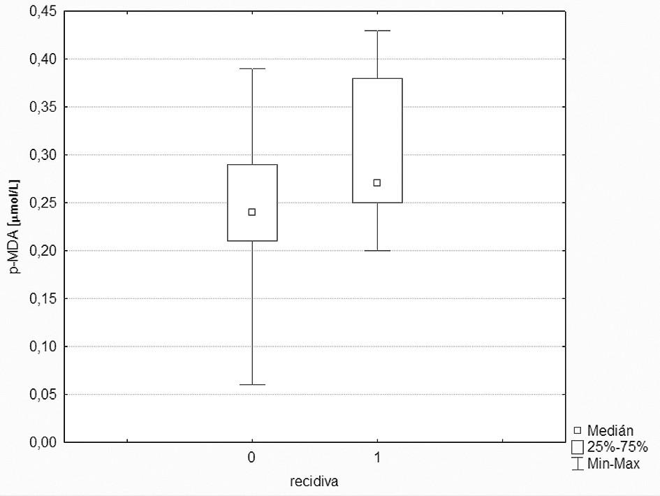 Srovnání koncentrace MDA u pacientů v kompletní remisi a u pacientů s recidivou