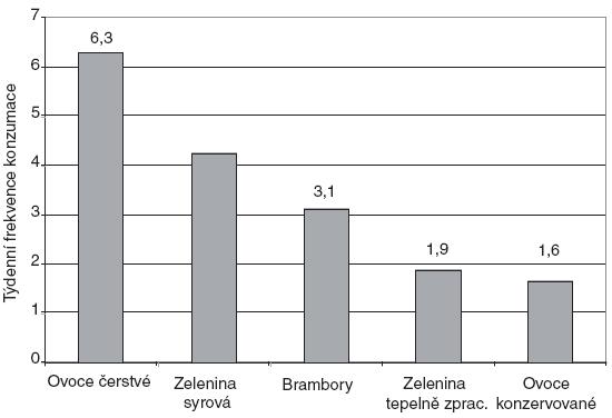 """Týdenní frekvence konzumace jednotlivých položek v potravinové skupině """"Zelenina a ovoce""""."""