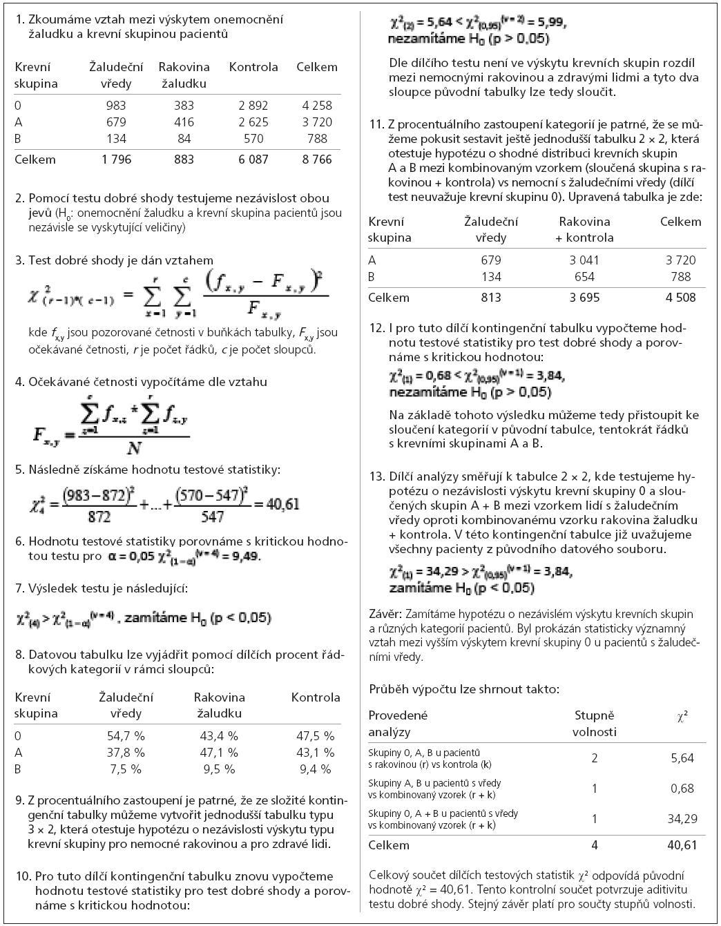 Příklad 2. Analýza složitější kontingenční tabulky pro dva nominální znaky.