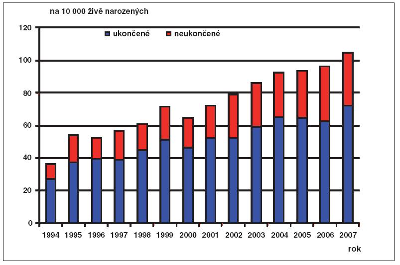Prenatální diagnostika v ČR, 1994–2007, na 10 000 živě narozených