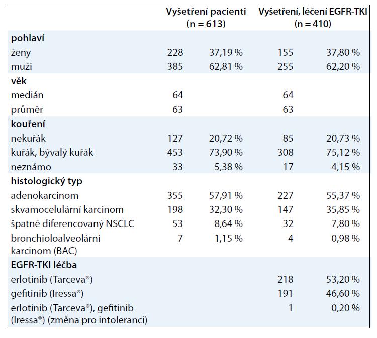Charakteristika souborů pacientů geneticky vyšetřených a léčených EGFR-TKI.