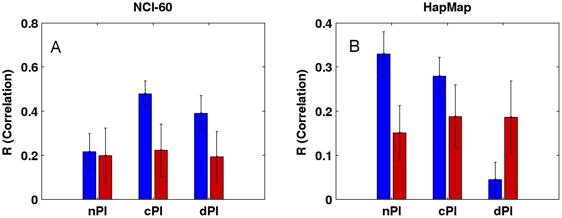 Growth rate predictions of the (A) NCI-60 and (B) HapMap panels.