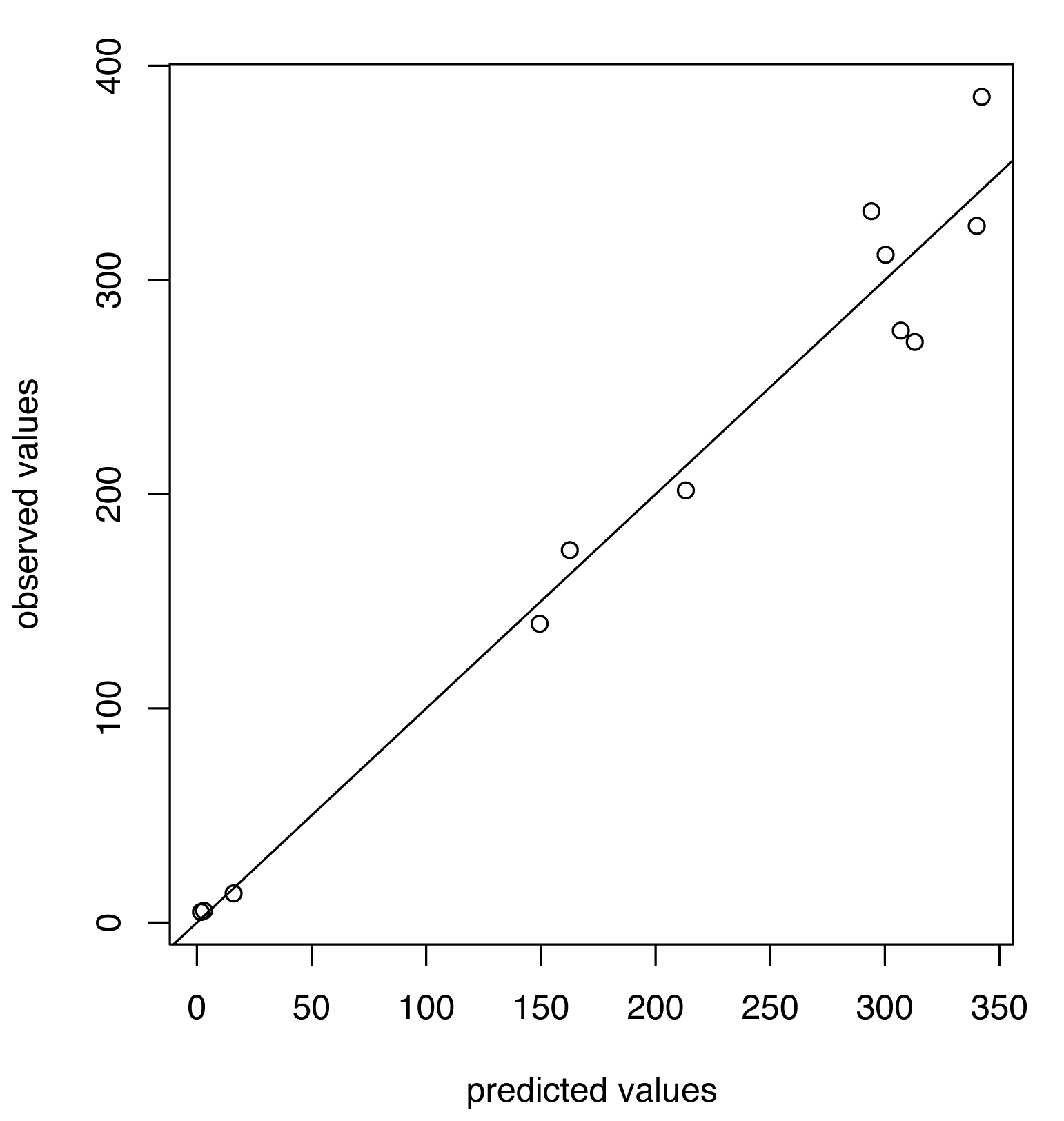 Predicted versus observed values for influenza B for the choice of thresholds <i>h</i> = 80, <i>h</i><sub>c</sub> = 675.