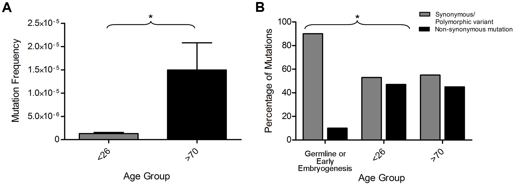 Exclusion of mitochondrial DNA (mtDNA) mutations occurring in the germline or in early embryogenesis.