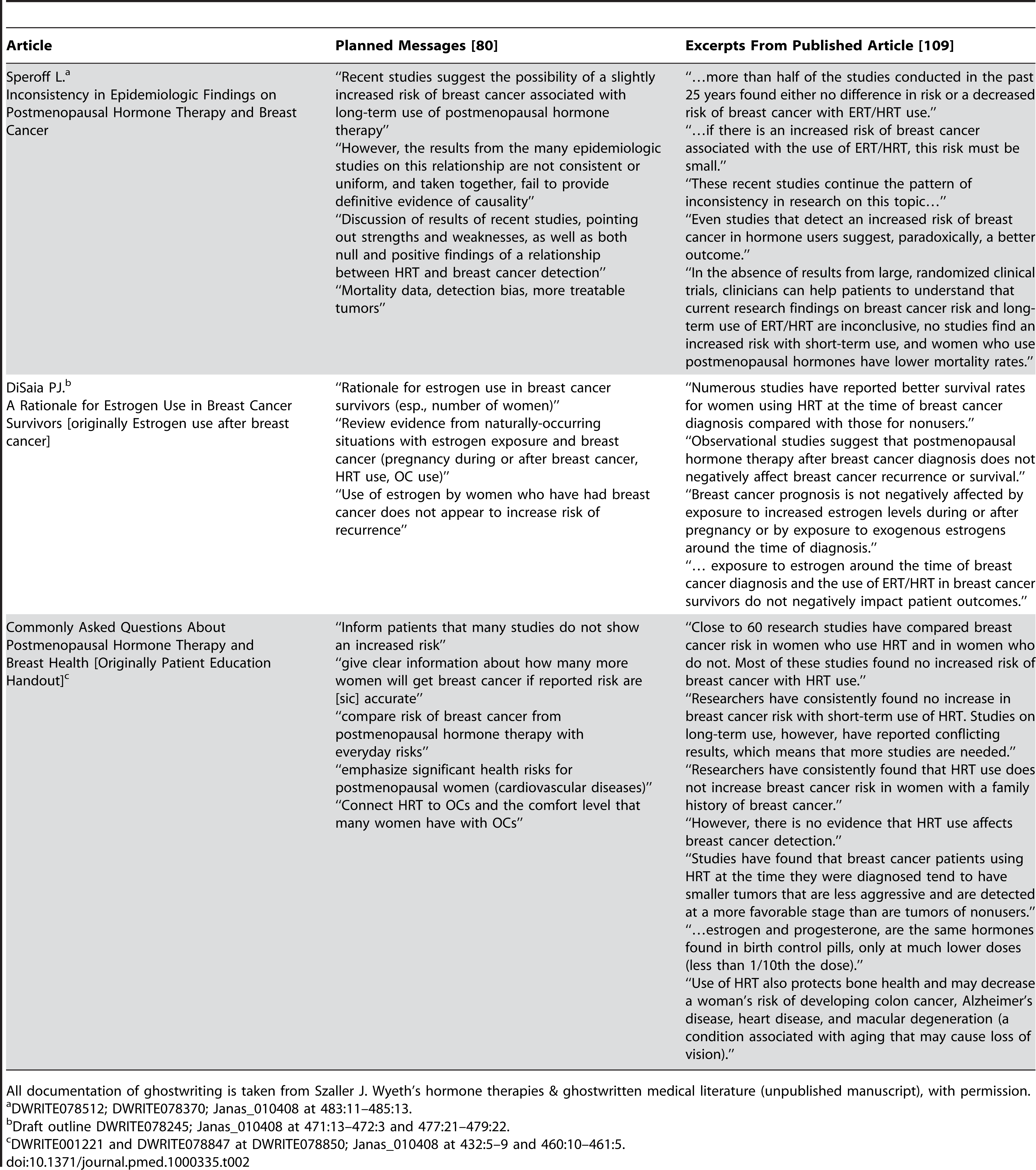 Relationship between planned messages and final text in the supplement <i>Postmenopausal Hormone Therapy and Breast Health: A Review for Clinicians</i>.