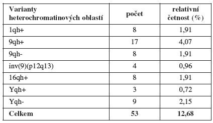 Zastoupení plodů s variantami heterochromatinu v celém souboru (n = 418)