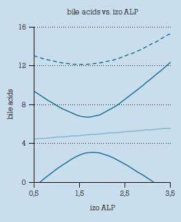 Korelácia medzi hladinou žlčových kyselín a aktivitou izoenzýmu alkalickej fosfatázy v kontrolnom súbore gravidných žien.