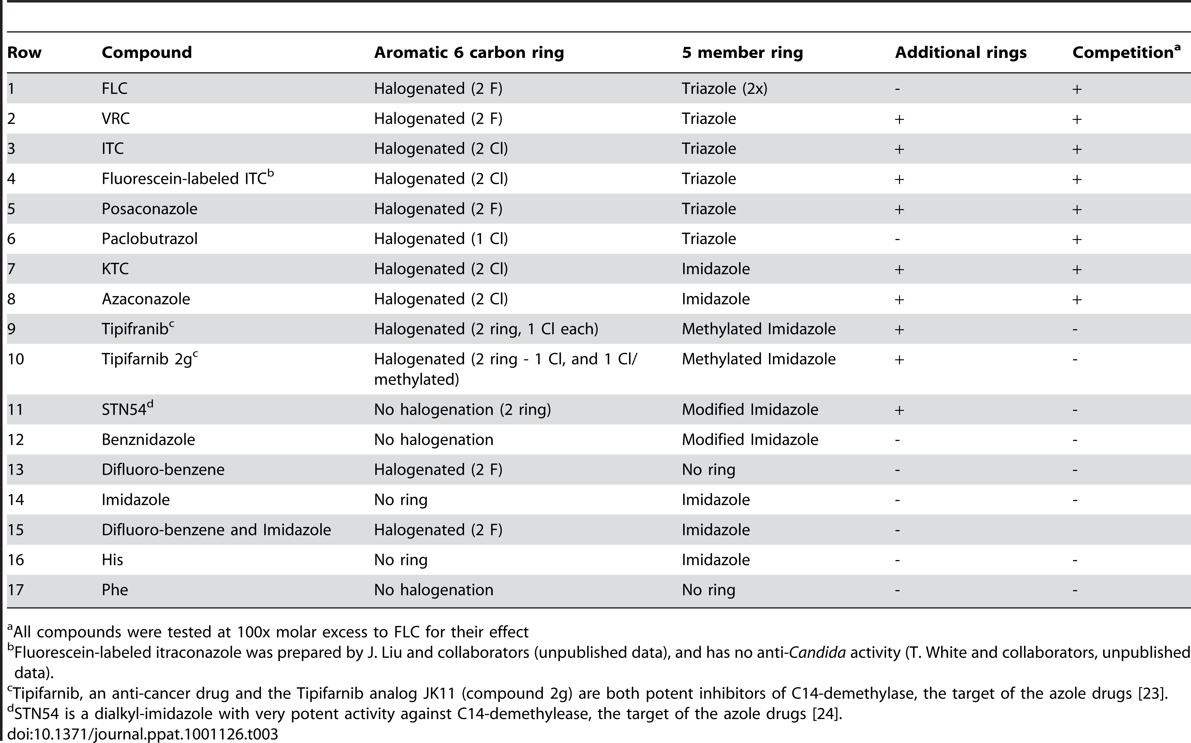 Compounds Related to FLC and Assayed for Inhibition of FLC Import.