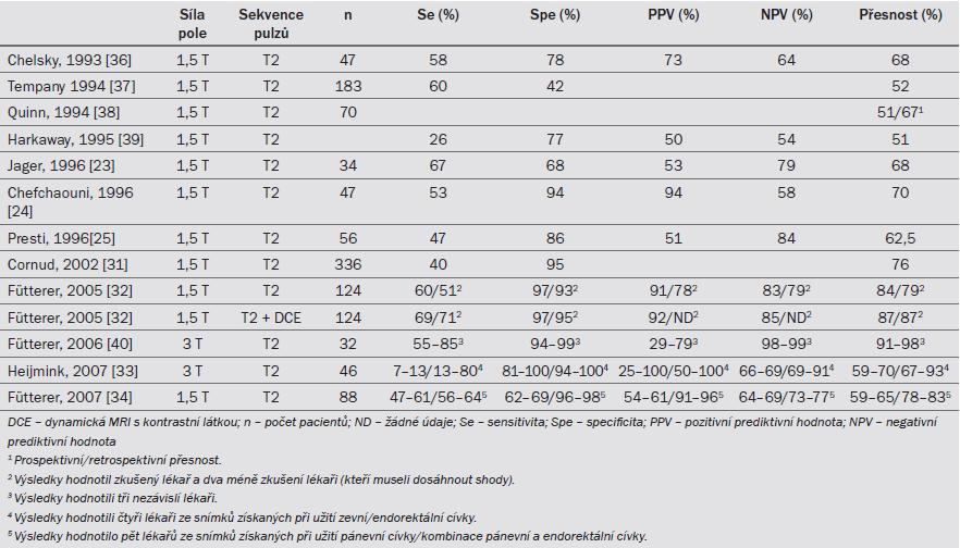 Tab. 7.3. MRI při predikci onemocnění ve stadiu ≥ pT3.