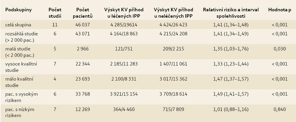 Podskupinová analýza dopadu interakce klopidogrelu s I PP [15]. Tab. 2. The subgroup analysis of the effect of the clopidogrel-IPP interaction [15].