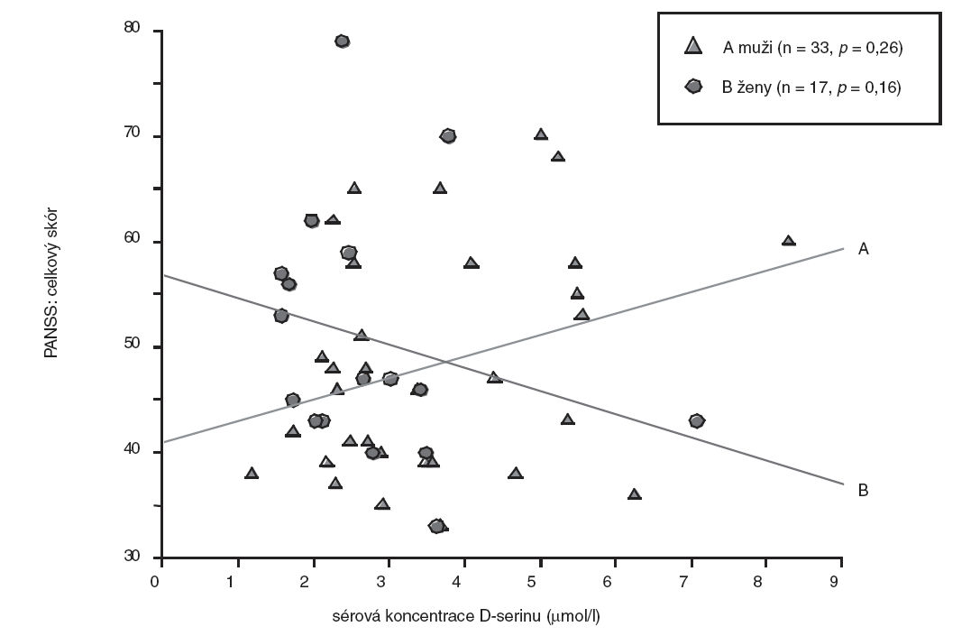 Vztah sérové koncentrace D-serinu a celkového skóru PANSS – pohlavní rozdíly (bodový graf s regresivními přímkami; p, hladina významnosti.
