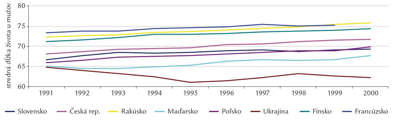 Stredná dĺžka života u mužov.