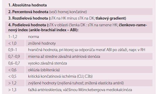 Vyjadrovanie systolického krvného tlaku na dolných končatinách a hodnoty členkovo- ramenového indexu [1].