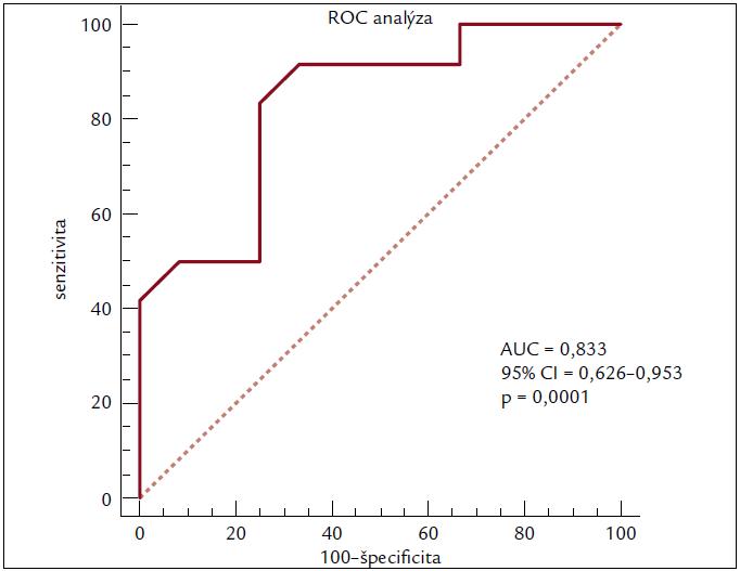 ROC analýza použiteľnosti globálnej kontraktilnej rezervy ako prediktora odpovede na CRT po 3 mesiacoch od implantácie.