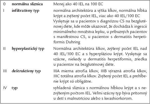 Marshova histopatologická klasifikácia malabsorpčného syndrómu [6,7,10].