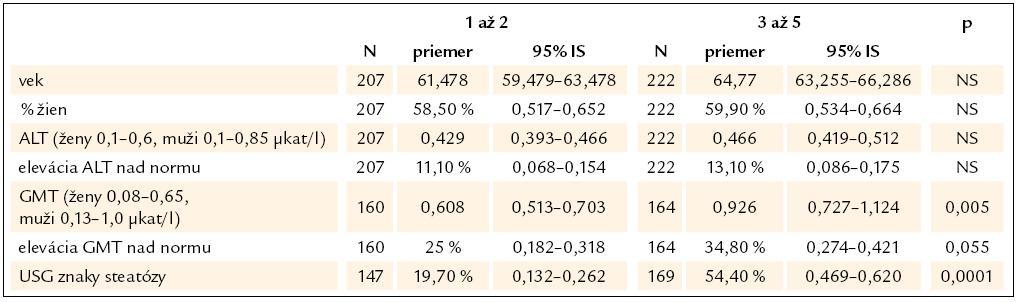 Rozdelenie sledovaného súboru podľa počtu metabolických rizikových faktorov (1 až 2 vs 3 až 5).