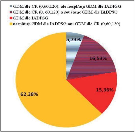 Srovnání souborů žen s diagnostikovaným GDM podle českých (0, 60 a 120 min. OGTT) a mezinárodních kritérií podle IAPDSG