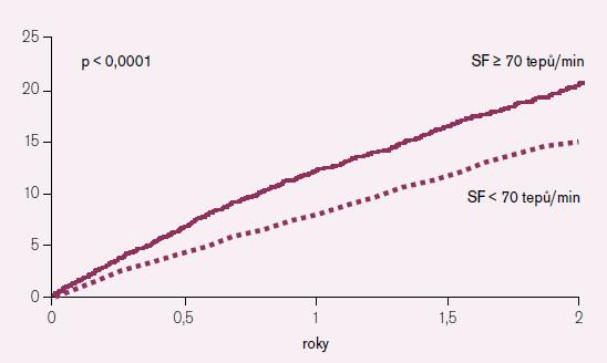 Srdeční frekvence jako prediktor KV příhod v placebové větvi.