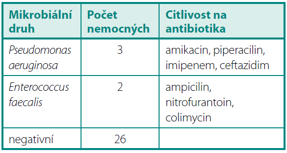 KBÚ > 10<sup>6</sup> 4–6 měsíců po operaci Table 4. Quantitative bacteriuria > 10<sup>6</sup> 4–6 months after operation