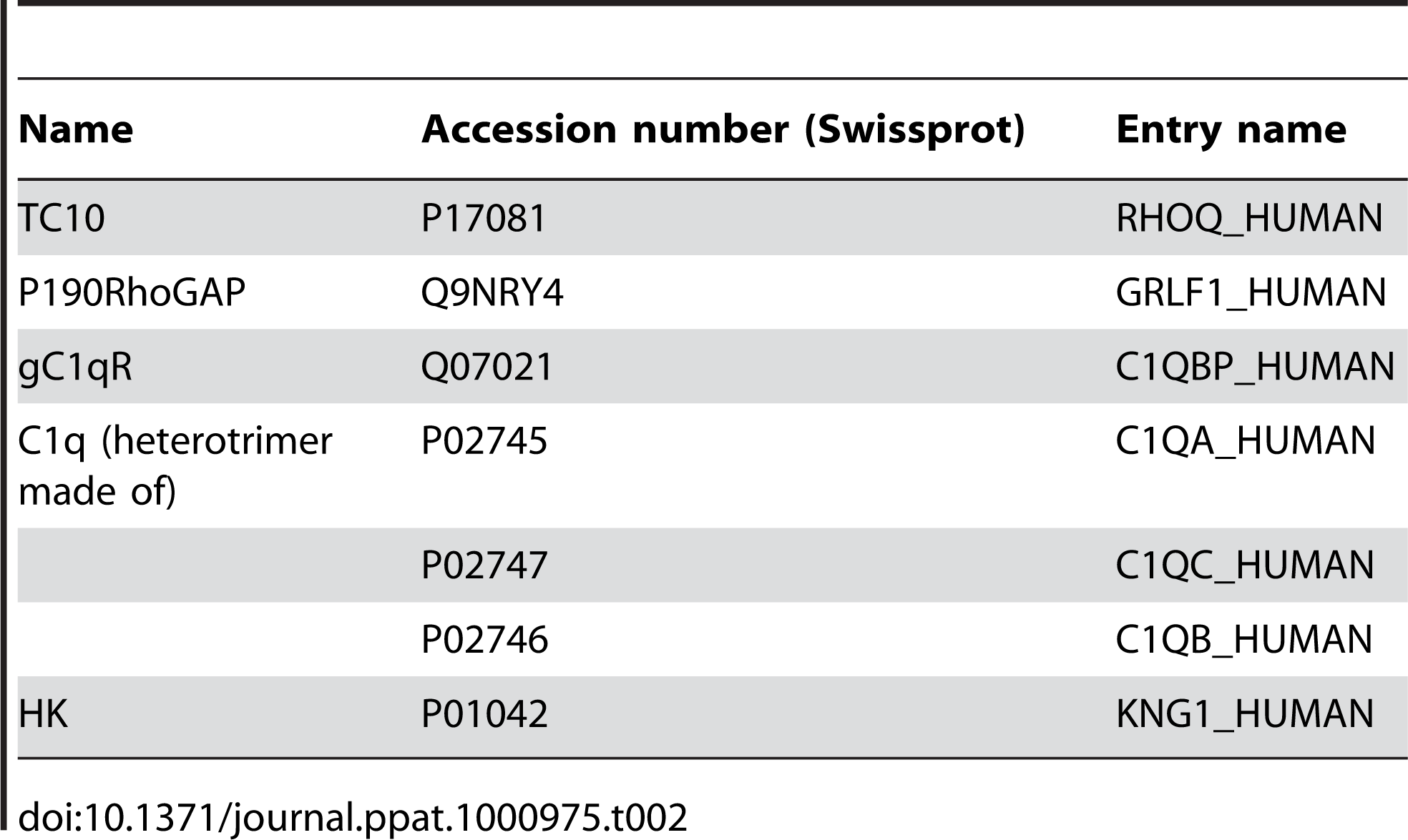 Accession numbers.