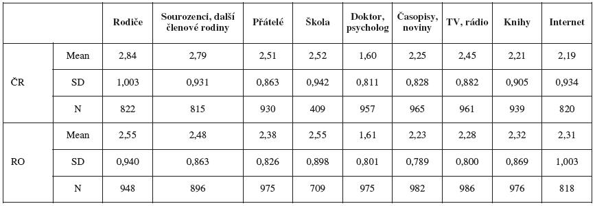 Dostatečnost informací o STD z jednotlivých zdrojů (průměrné hodnocení)