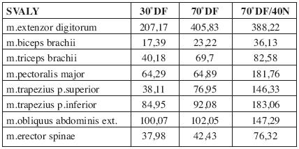 Hodnoty integrálů elektrické aktivity testovaných svalů u jednoho z probandů (2).