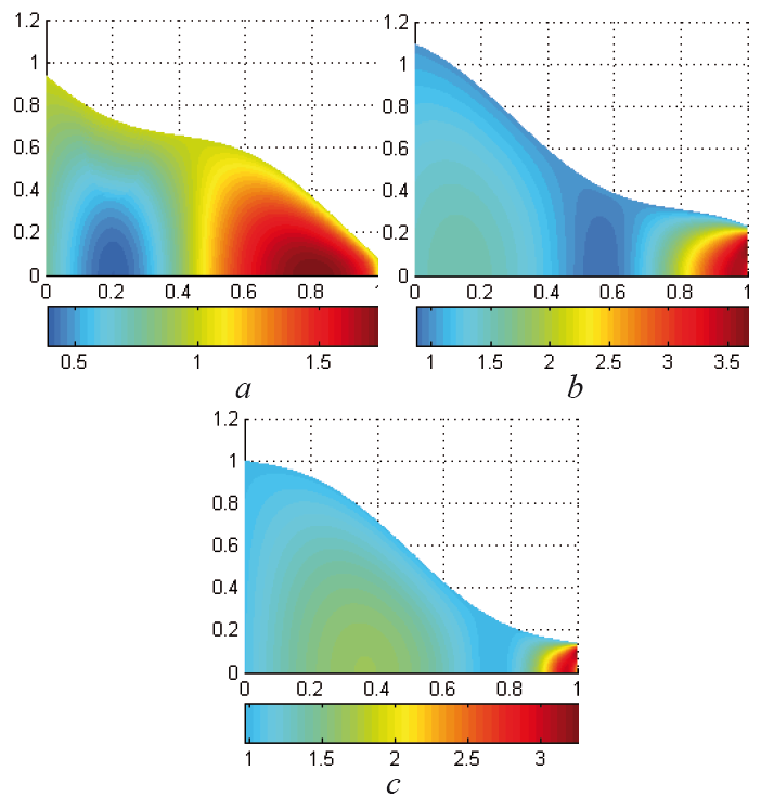 Fig. 12: Velocity distribution in the optimized tapered tube at We = 0.2 and φ = 0.1 at different time instants t = 0.4 (a), t = 0.8 (b), t = 1 (c).