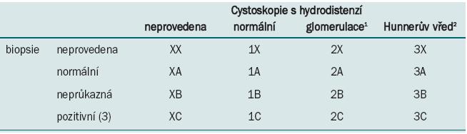 van de Merwe JP, Nordling J, Bouchelouche P et al. Diagnostická kritéria, klasifikace a nomenklatura pro syndrom bolestivého močového měchýře/intersticiální cystitidu: návrh ESSIC. Eur Urol 2008; 53: 60.<br> <i><sup>1</sup>cystoskopie: glomerulace II-III grade <sup>2</sup>s glomerulací nebo bez ní <sup>3</sup>histologie prokáže přítomnost zánětlivých infiltrátů a/nebo mastocytózu detruzoru a/nebo granulační tkáň a/nebo intrafascikulární fibrózu</i>