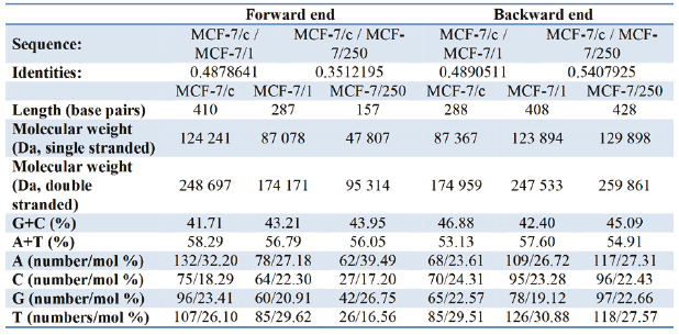 Tab. 1: The basic characteristics and nucleotide composition of DNA (MCF-7/c; MCF-7/1; MCF-7/250) for the forward and the backward primer.