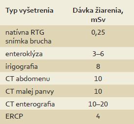 Aproximatívne dávky žiarenia pri jednotlivých radiodiagnostických vyšetreniach [18]. Tab. 1. Approximate radiation exposure from respective radiological procedures [18].