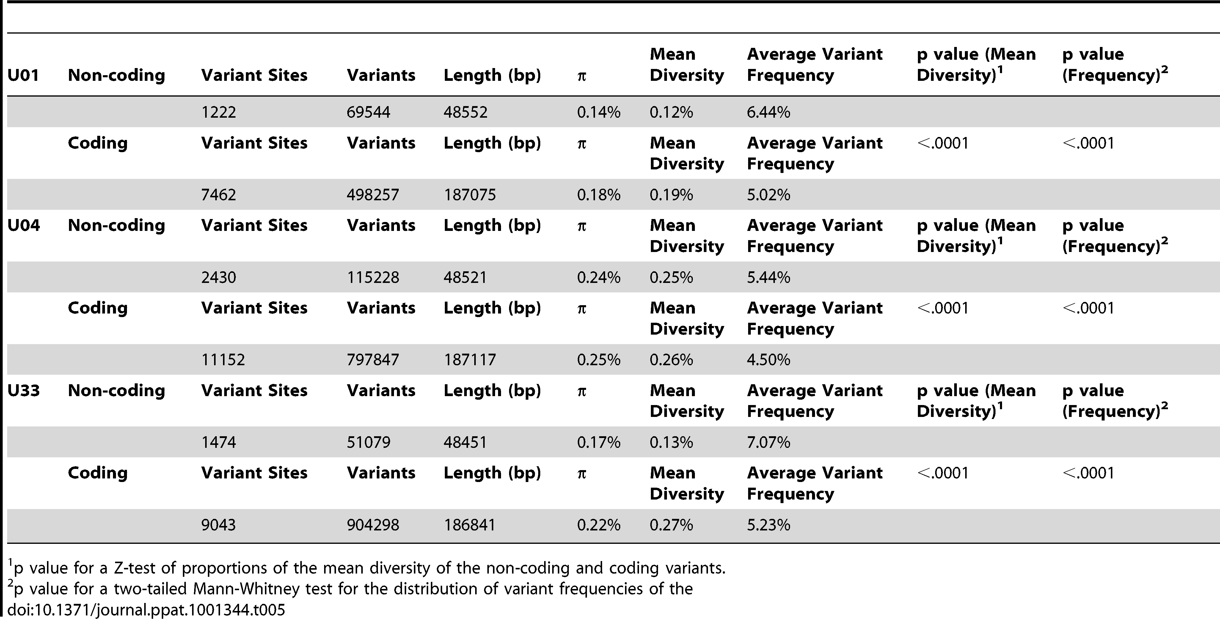 Distribution of intrahost variants in coding and non-coding regions of the HCMV genome.