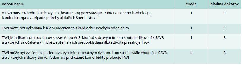 Odporúčania pre transkatétrovú implantáciu aortálnej chlopne [13]