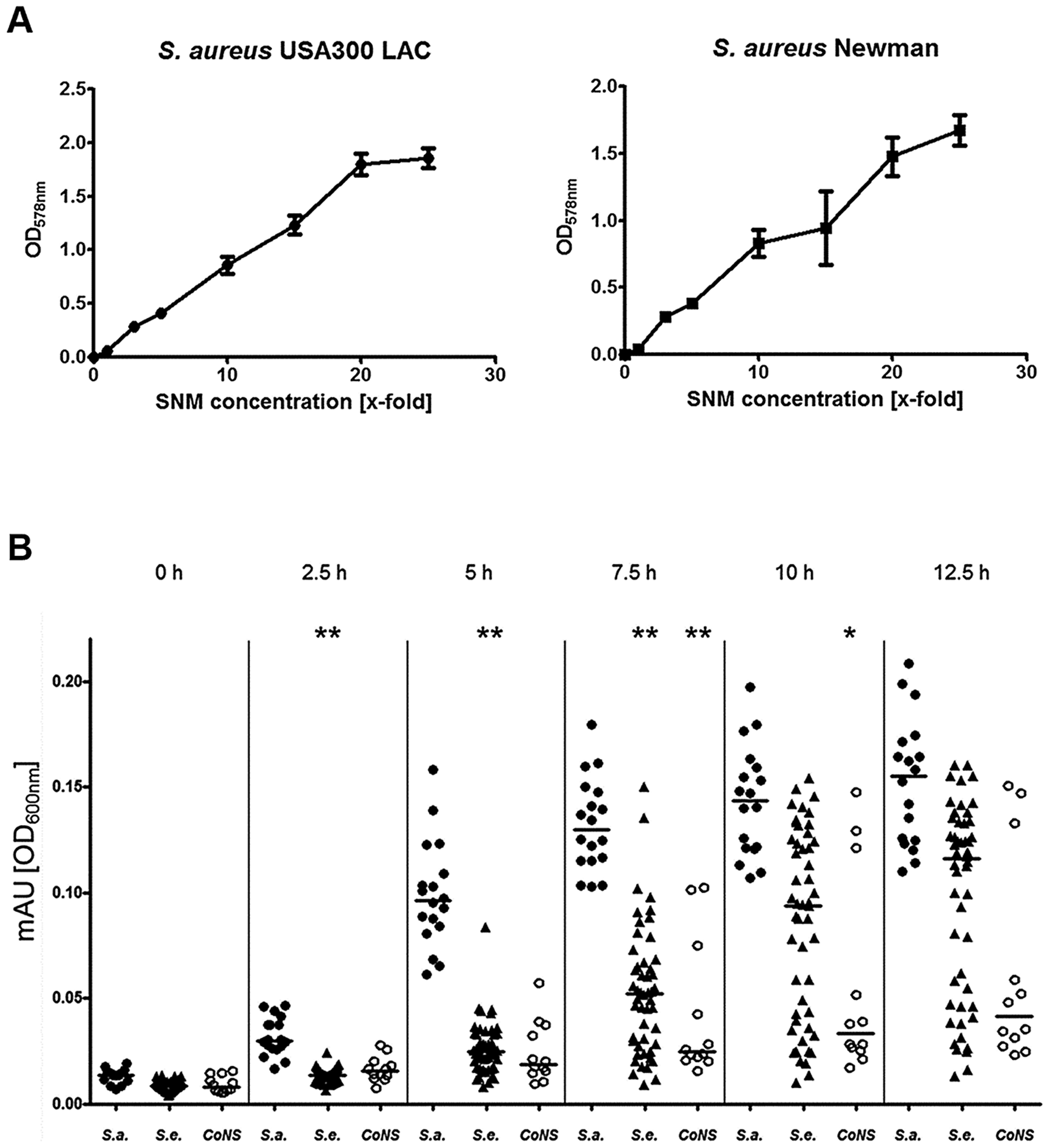Capacities of <i>S. aureus</i> and CoNS strains to grow in synthetic nasal medium (SNM).