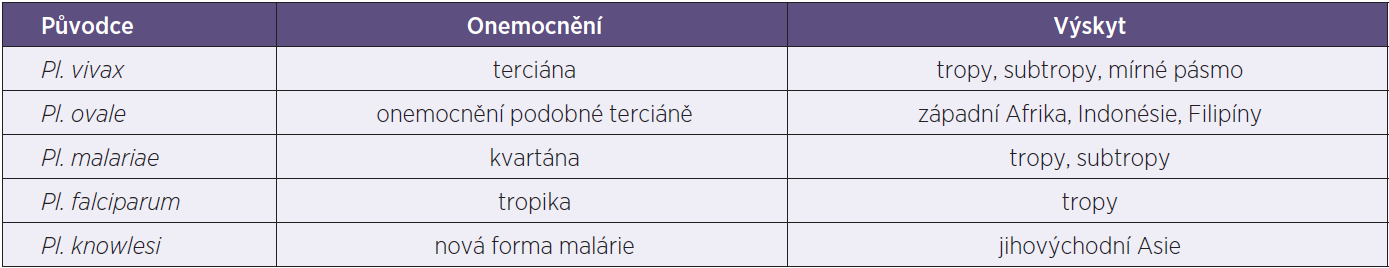 Přehled původců, forem malárie a výskyt