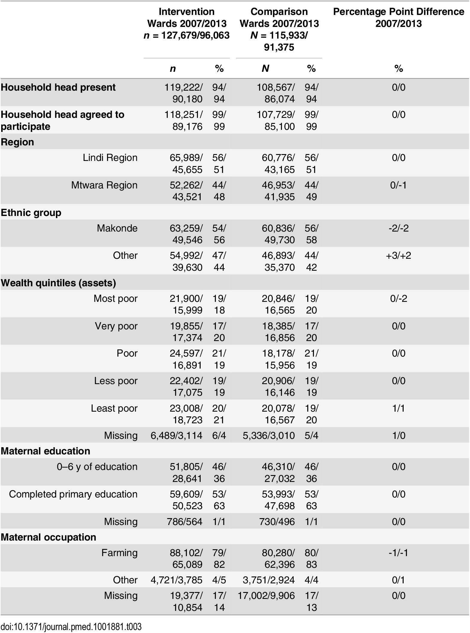 Characteristics of respondents of intervention and comparison wards in the 2007 and 2013 surveys.
