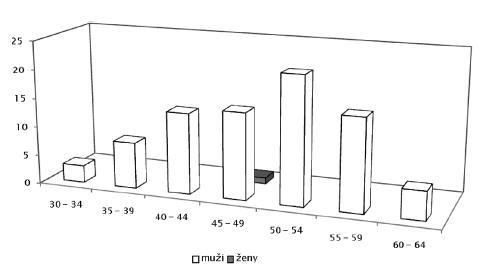 Choroby z povolania hlásené v roku 2009 pod položkou 28 (choroba z vibrácií – ochorenie kostí, kĺbov, svalov, ciev a nervov končatín spôsobené vibráciami) u mužov a žien podľa veku
