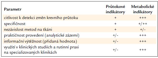 Semikvantitativní srovnání mikrodialyzačních technik využívaných k hodnocení tkáňové mikrocirkulace.